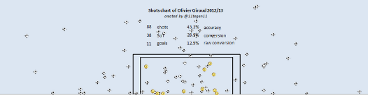 Giroud all shots