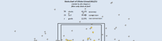 giroud minus headers