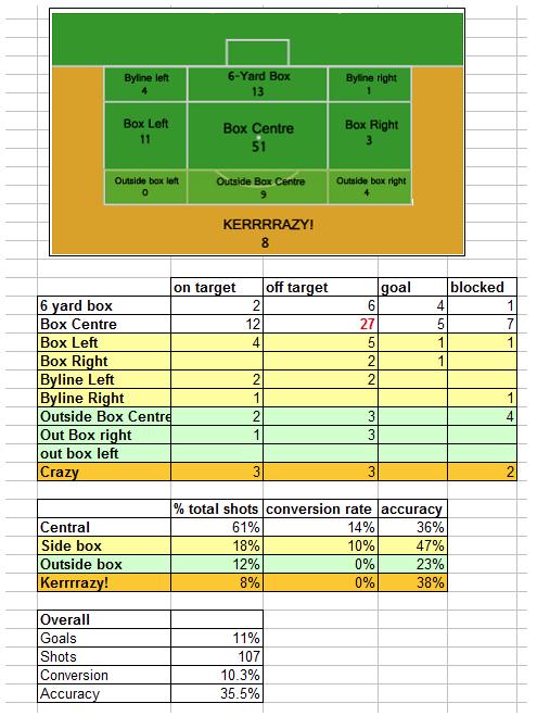 giroud stats