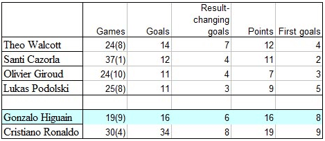 result changing goals