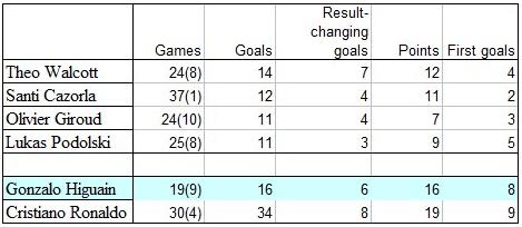 result changing goals